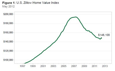 The U.S. Home Value Index is on the rise according to Zillow.