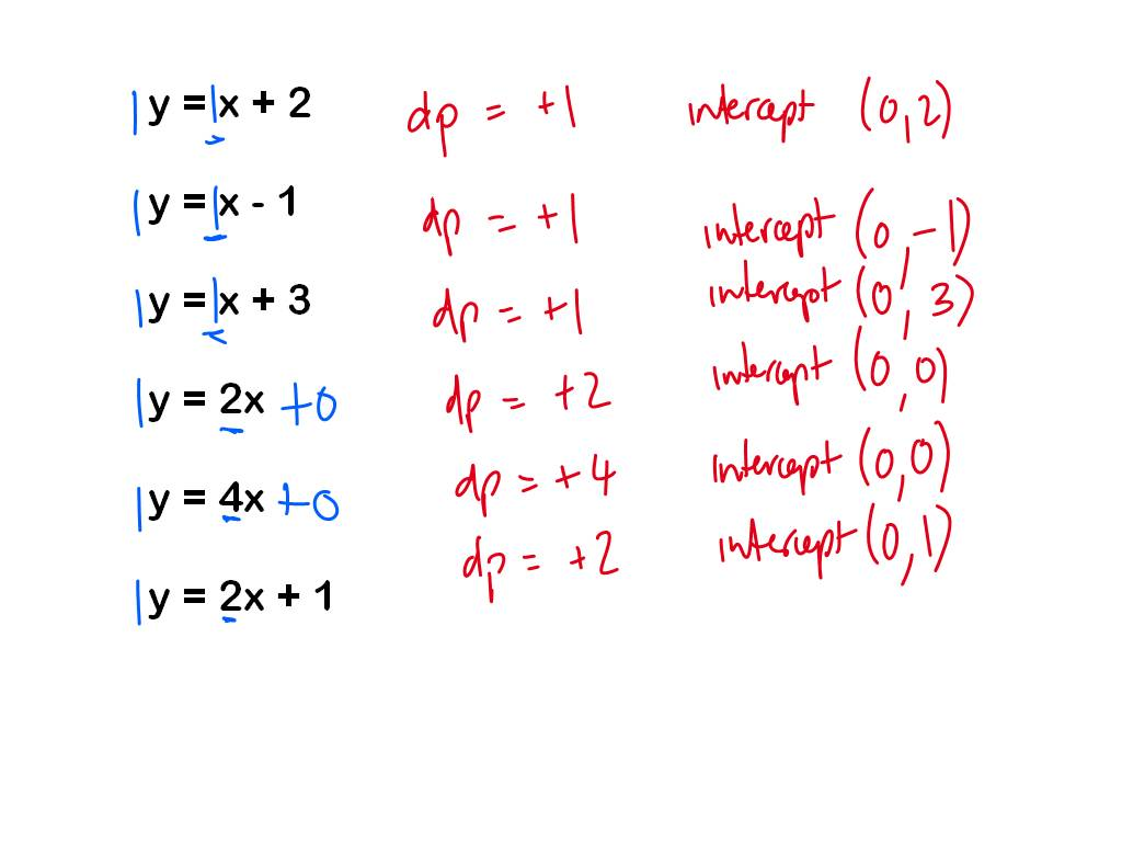 middle school maths  linear function