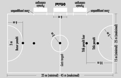 ukuran lapangan futsal lapangan futsal berbentuk persegi panjang