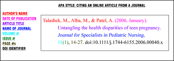 Citing journals in apa
