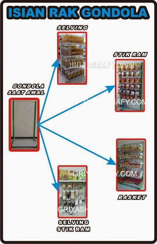 http://www.griyashafy.com/news/20/ISIAN-RAK-GONDOLA-bag-01