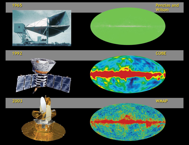 Resultado de imagen de Radiación blanda, radiación cósmica, radiación de calor, radiación de fondo, de fondo de microondas, radiación dura, electromagnética, radiación gamma, infrarroja, ionizante, monocromática, policromática, de sincrotón, ultravioleta