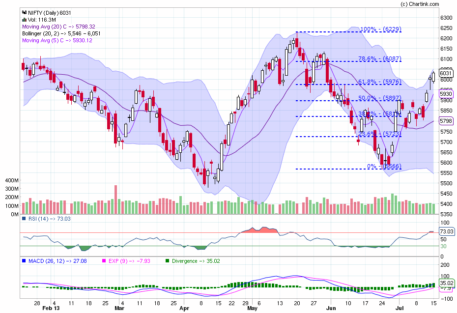 Nifty 50 Technical Analysis