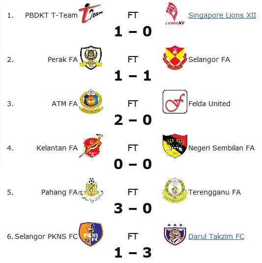 Keputusan penuh Liga Super 22 Januari 2013