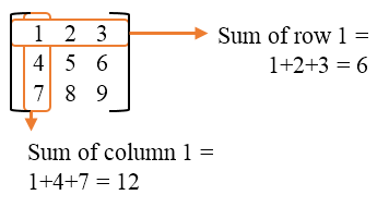 Rows and columns of a matrix