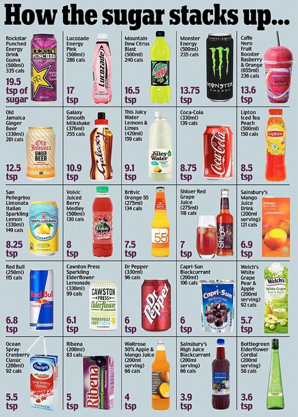 recipe: sugar in food list [13]