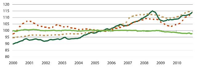 Evolución precios madera en UE-27