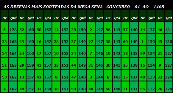 AS <b>DEZENAS MAIS SORTEADAS</b> DA <b>MEGA SENA</b> E A DISTRIBUIÇÃO DAS <b>...</b> 2014