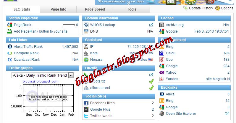 Cara Yang Benar Manaikan Pagerank Blog di Google   bloglazir