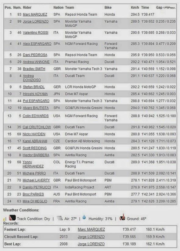Hasil FP4 MotoGP Jerez Spanyol 2014