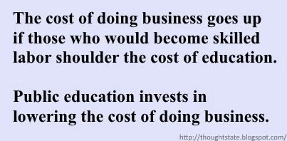 The cost of doing business goes up if those who would become skilled labor shoulder the cost of education. Public education invests in lowering the cost of doing business.