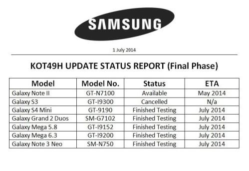 A luglio 2014 4 smartphone Samsung riceveranno Kitkat