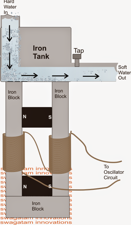 How to Make a Water Softener Circuit Explained