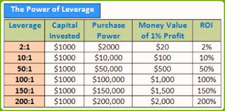 Forex 1 500 leverage meaning