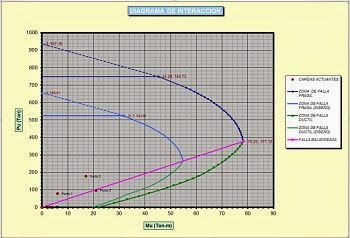 Diagrama de iteración de columnas