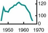Births per 000 women.