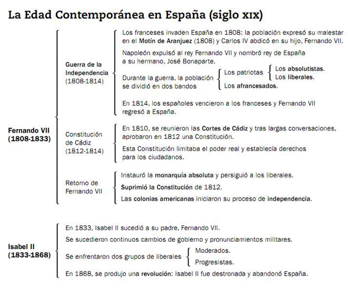 Nuestro rinc n para aprender esquemas e contempor nea en for Manana abren los bancos en espana