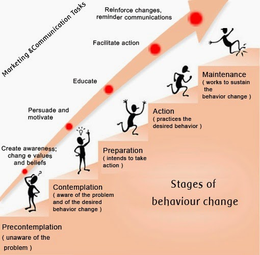 Tony Nichols : Addiction Recovery: Stages of Change