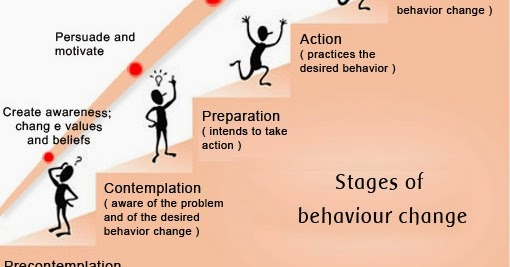 four stages of change More on the stages of change 1 precontemplation: not ready not now what can hold you back: a sense that making the necessary changes will require too much work or discomfort.