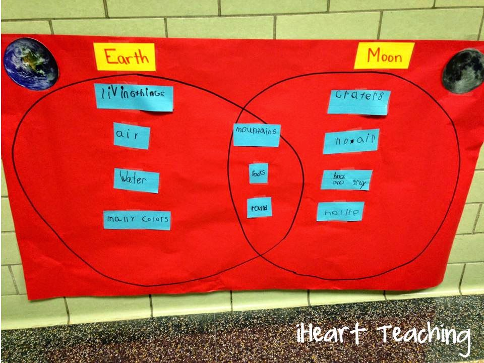 Venn diagram comparing sun and moon block and schematic diagrams iheart teaching exploring the sun moon and stars rh i heart teaching blogspot com sun moon earth diagram male and female venn diagram ccuart Choice Image