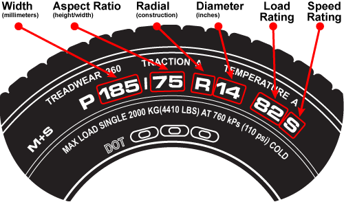 What Do The Numbers On Tires Mean Diagram >> Nigeria Vehicle Autocheck Reports Powered by AutoLookup.com.ng: How To Read Tire Codes