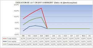 Evolución de las T en 2017 a 08/04/2017: