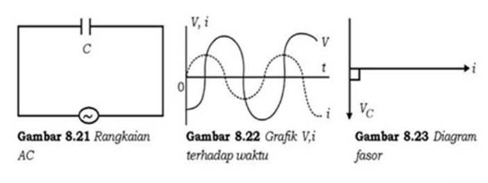 Listrik dinamis blog physics dari grafik diatas disimpulkan bahwa kuat arus berbeda fase 900 terhadap tegangan dengan tegangan tertinggal dari kuat arus ditulis dengan persamaan ccuart Image collections