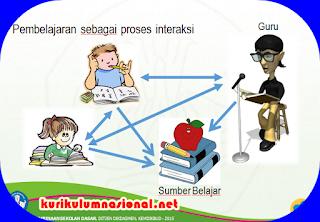 Proses Pembelajaran Saintifik Kurikulum 2013 Baru di Sekolah Dasar