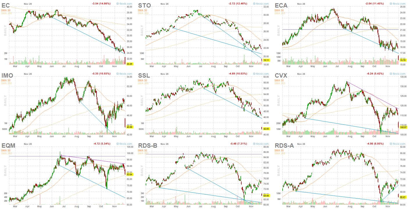 major integrated oil & gas stocks