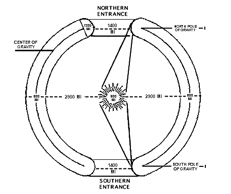 Diagram Of Hollow Earth on home wiring diagram app
