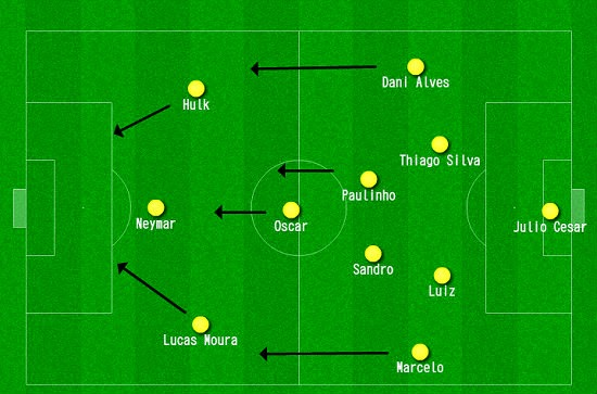 Brazil formation for world cup 2014