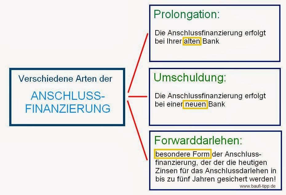 Berühmt Lebenslauf Für Bankdarlehen Bilder - Entry Level Resume ...
