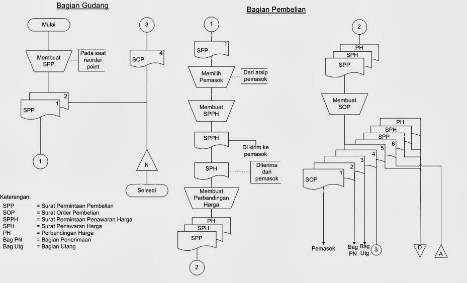 Lets read flowchart dan dfd dalam aktivitas siklus pengeluaran diagram arus data memesan barang ccuart Gallery