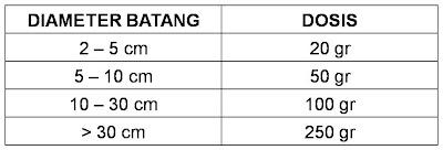 """tabel dosis pemberian pupuk khusus tanaman buah power nutrition natural nusantara nasa"""