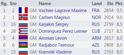 Blitz jour 1: Le Français Maxime Vachier-Lagrave en tête devant Carlsen