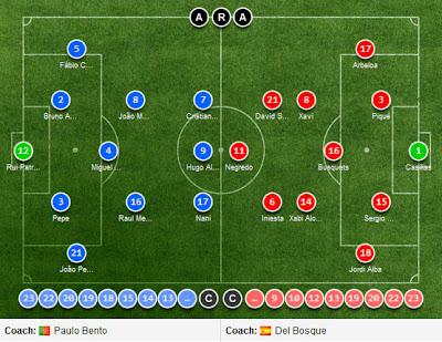 Lineups Portugal vs Spain