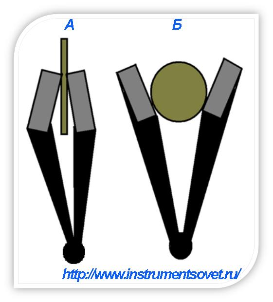 схема работы стуловых тисков при зажиме разных деталей