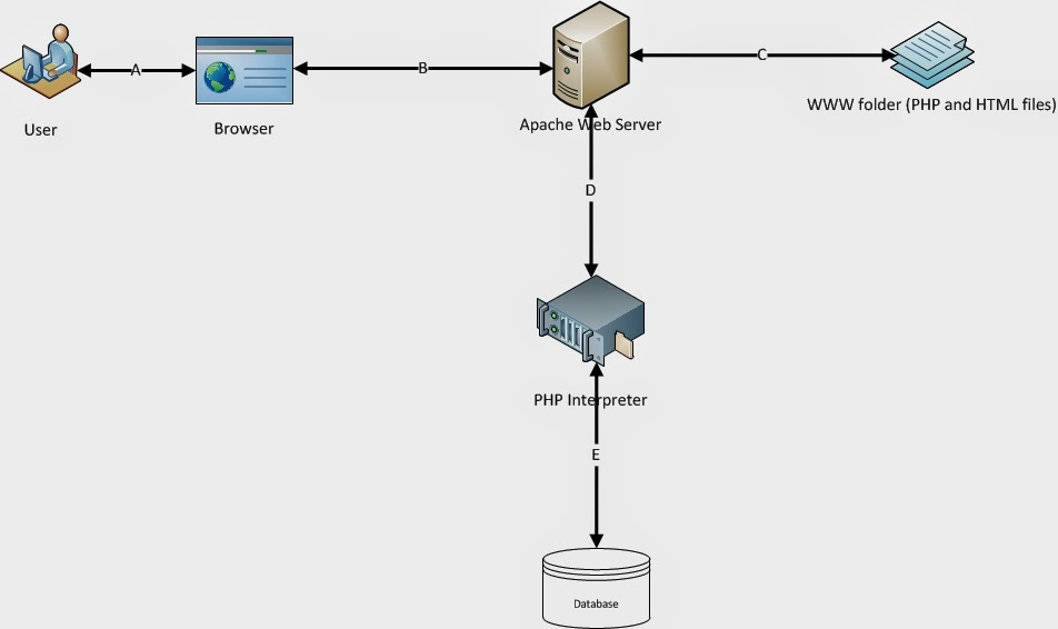 Lets do php architecture diagram of php based web for Architecture site web