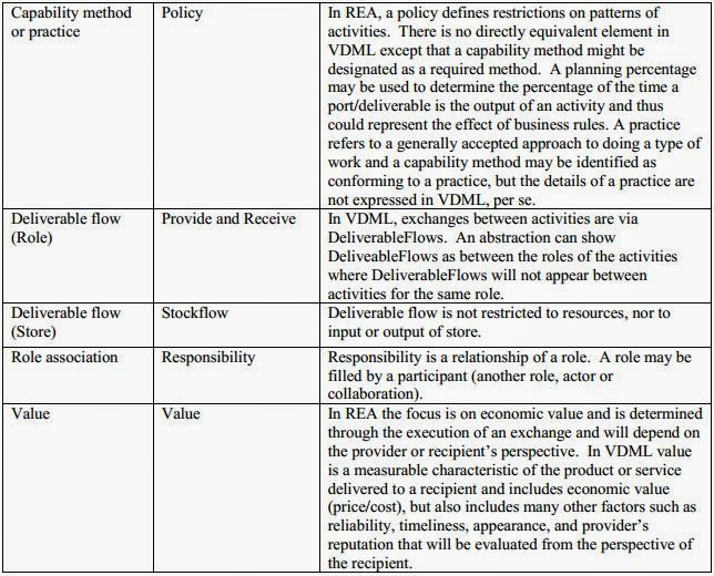 Blogs vdmbee william mccarthy developed the rea model in 1982 as a generalized accounting framework but later evolved it together with guido geerts into an ontology for ccuart Gallery