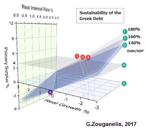 Μοντέλο βιωσιμότητας του χρέους