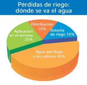 Mal manejo del riego: amenaza para los suelos, el agua y la seguridad alimentaria. Fonte: FAO