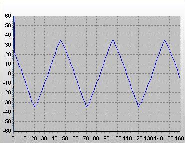 Пилообразный сигнал снят осциллографом UNI-T UT81B