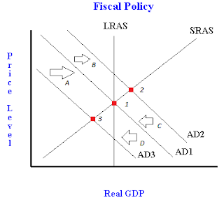 contractionary monetary policy graph bing images