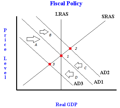 fiscal policy crowding out supply side economics Fiscal policy questions to test up to a level and high school standard economics fiscal policy monetary policy supply-side evaluate 'crowding out' theory.