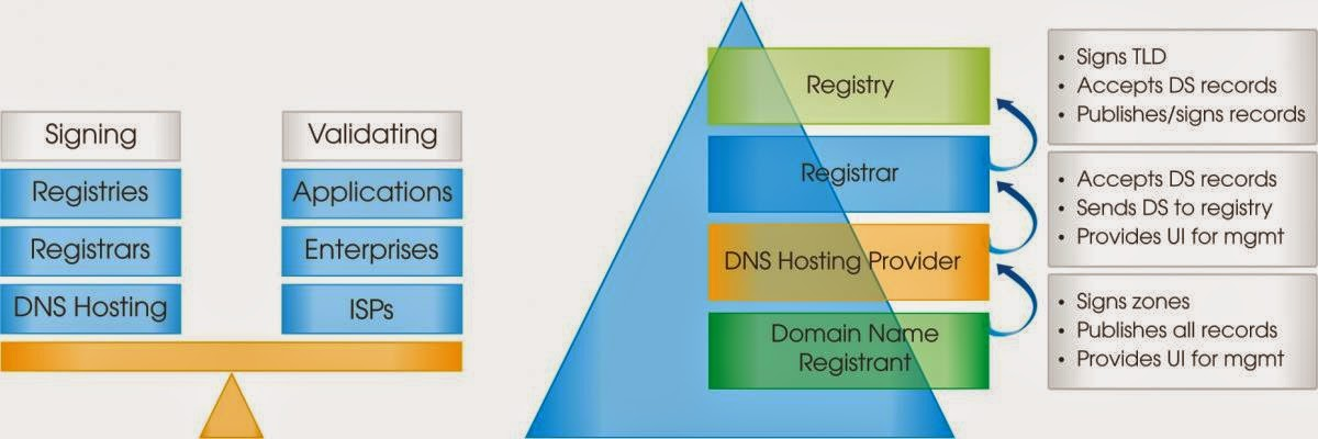Lợi ích từ công nghệ DNSSEC
