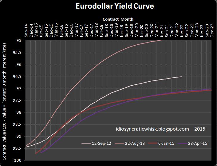Trading eurodollar options