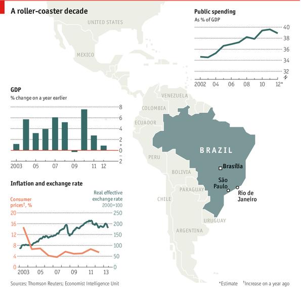 economie van brazilie