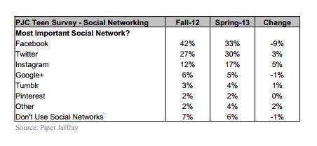 facebook social statistiche