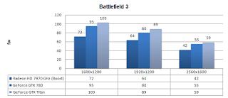 GTX 780 - Battlefield 3