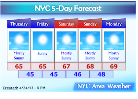 5-Day Forecast